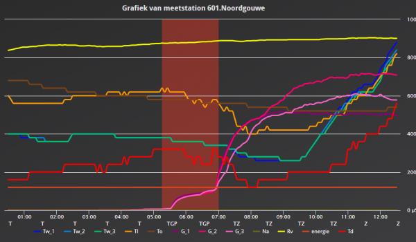 gms-grafiek